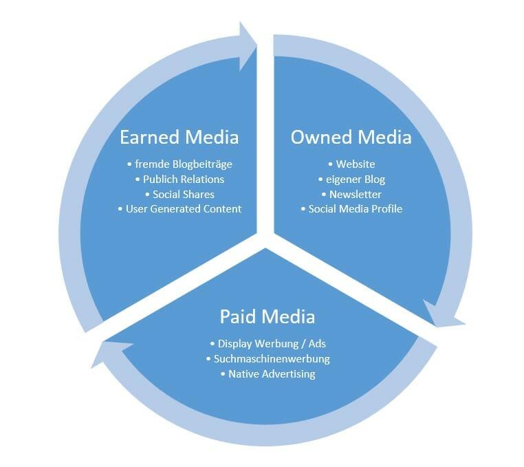 Kanäle Content Marketing