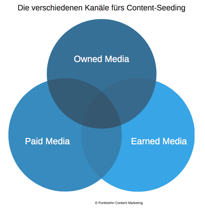 Content_Marketing_Strategie