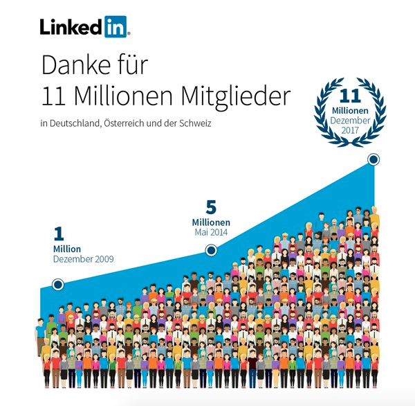 Quellenangabe: obs/LinkedIn Corporation/Stephan Koß, LinkedIn Marketing