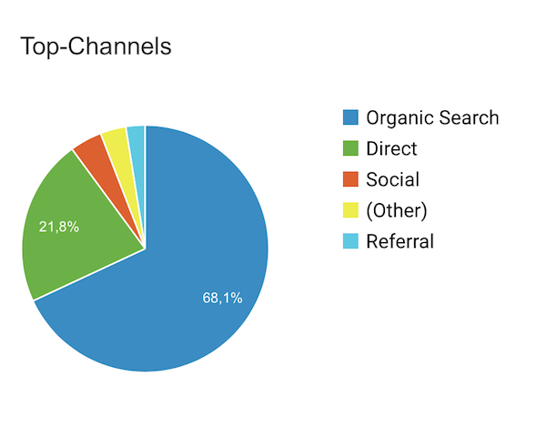 SEO Checkliste OnPage Optimierung