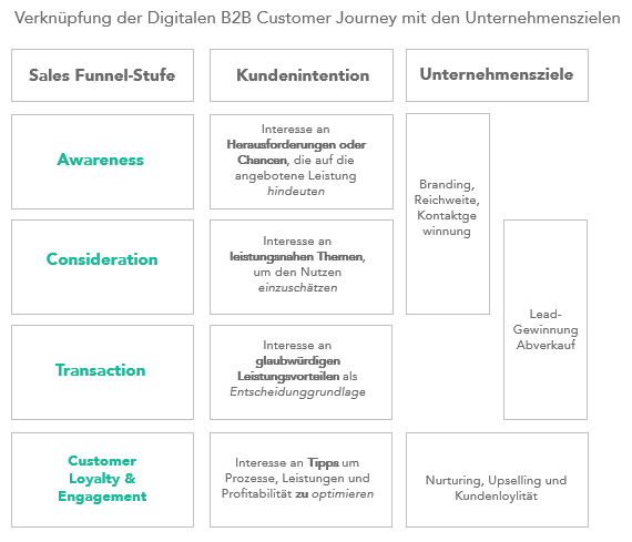 Customer_Journey_Phasen_Content_Marketing_Strategie