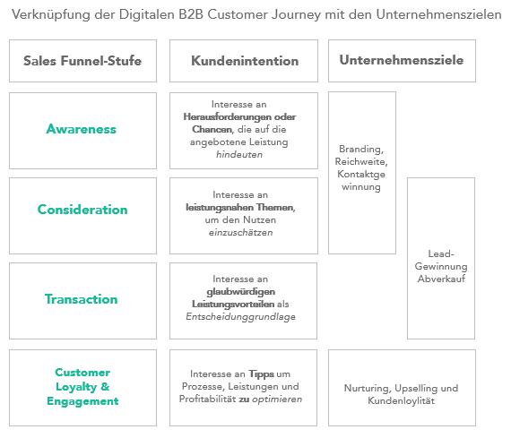 Customer_Journey_Phasen_Content_Marketing_Strategie
