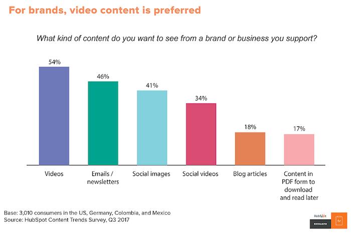Statistiken2 Video Marketing