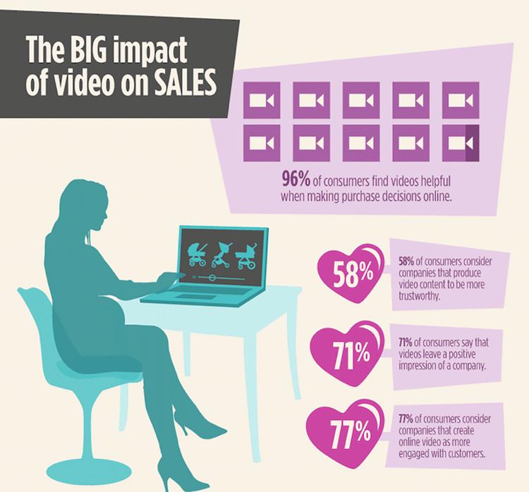 Vertrauen Video Marketing