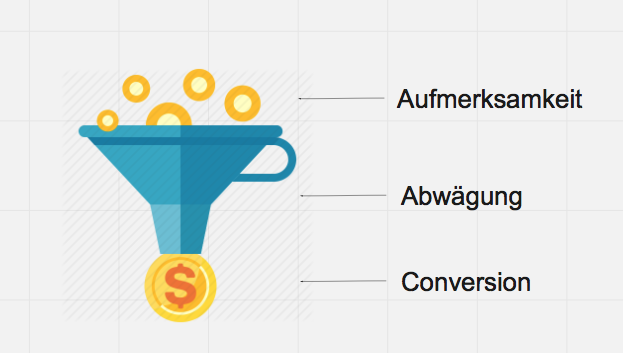 Abschnitte Marketing Funnel